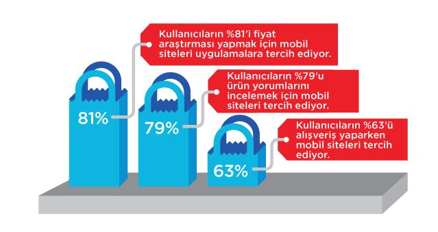 google-mobil5